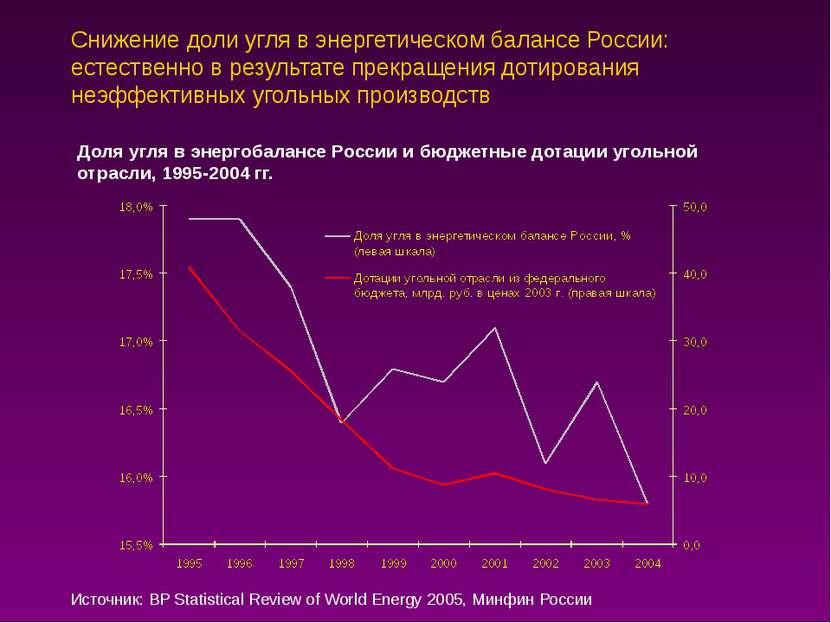 Снижение доли угля в энергетическом балансе России: естественно в результате ...