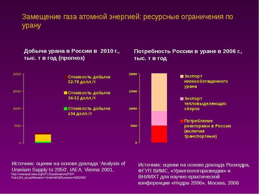 Замещение газа атомной энергией: ресурсные ограничения по урану Источник: оце...