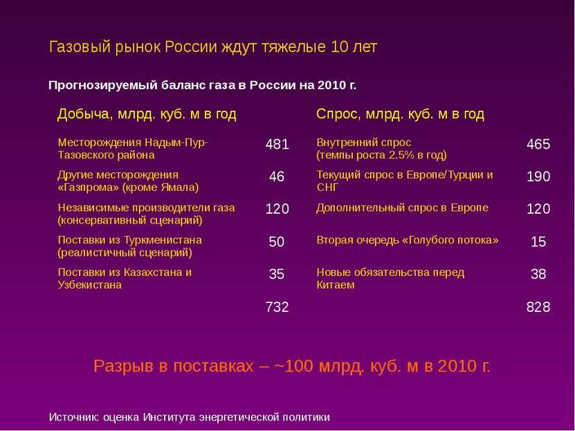 Газовый рынок России ждут тяжелые 10 лет Прогнозируемый баланс газа в России ...