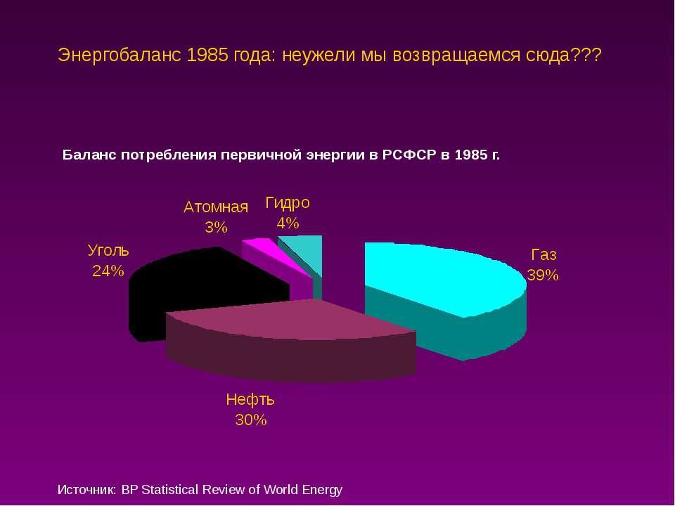 Энергобаланс 1985 года: неужели мы возвращаемся сюда??? Источник: BP Statisti...