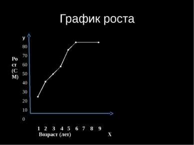 График роста у Рост(СМ) 80 70 60 50 40 30 20 10 0 1 2 3 45 6 7 8 9 Возраст (л...