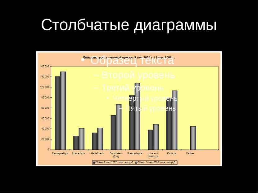 Столбчатые диаграммы