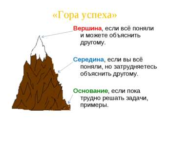«Гора успеха» Вершина, если всё поняли и можете объяснить другому. Середина, ...