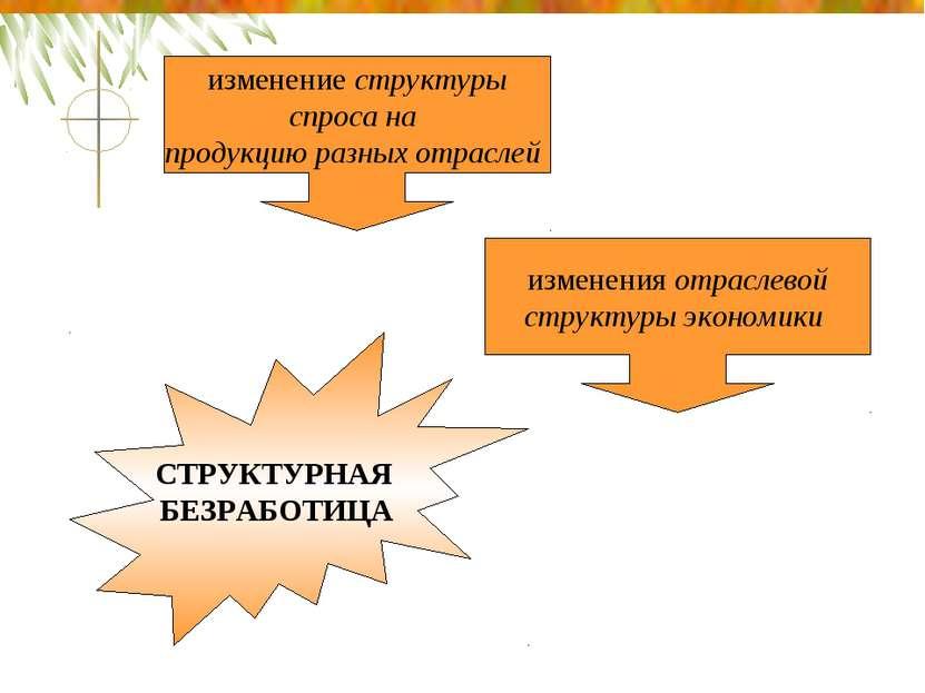 изменение структуры спроса на продукцию разных отраслей изменения отраслевой ...