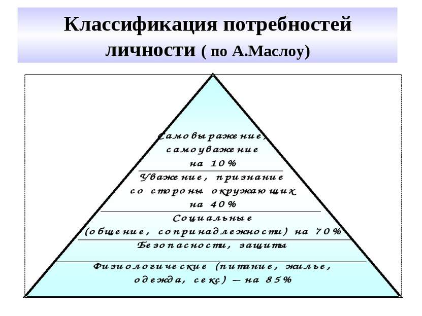 Классификация потребностей личности ( по А.Маслоу)