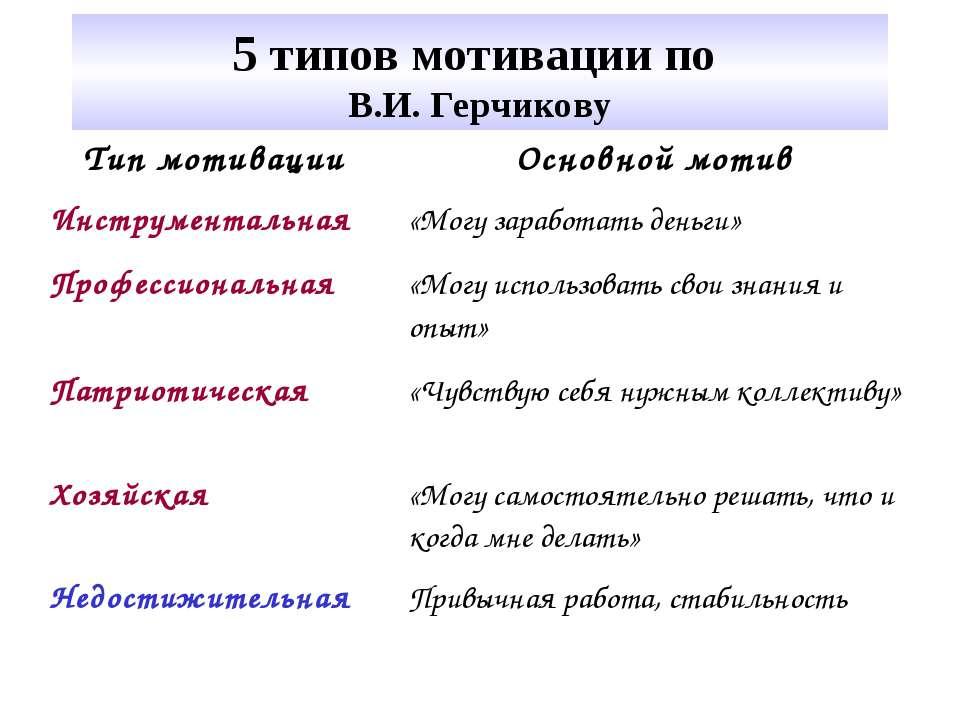 5 типов мотивации по В.И. Герчикову Тип мотивации Основной мотив Инструментал...