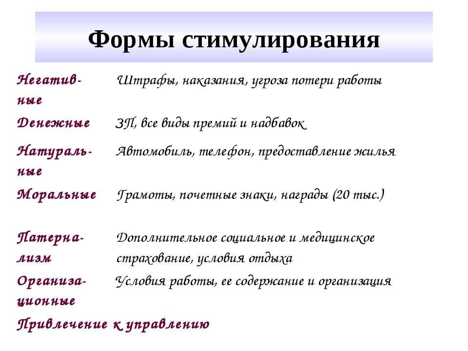 Формы стимулирования Негатив-ные Штрафы, наказания, угроза потери работы Дене...