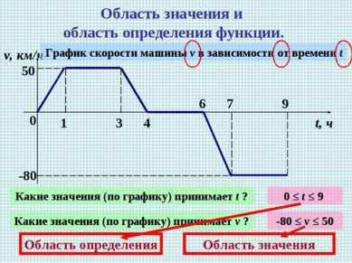 Область значения и область определения функции. 0 1 3 4 6 7 9 v, км/ч t, ч 50...