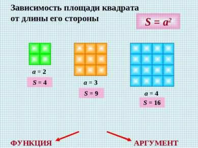 Зависимость площади квадрата от длины его стороны a = 2 a = 3 a = 4 S = a2 S ...