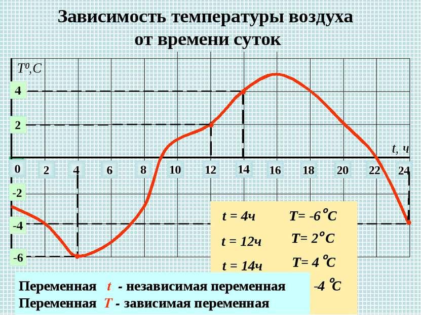 Зависимость температуры воздуха от времени суток 0 2 4 6 8 10 12 14 22 24 16 ...