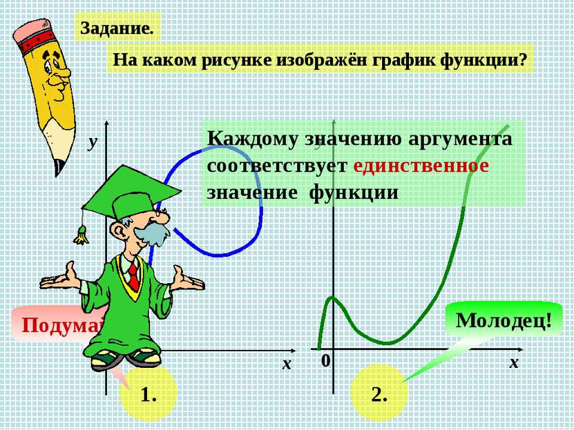 Задание. На каком рисунке изображён график функции? х у 0 х у 0 1. 2. Подумай...