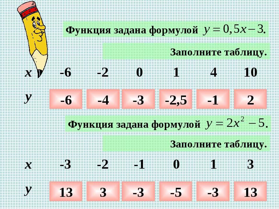 Заполните таблицу. -6 -4 -3 -2,5 -1 2 Заполните таблицу. 13 3 -3 -5 -3 13 x -...