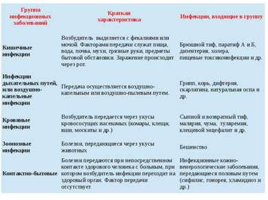 Группа инфекционных заболеваний Краткая характеристика Инфекции, входящие в г...