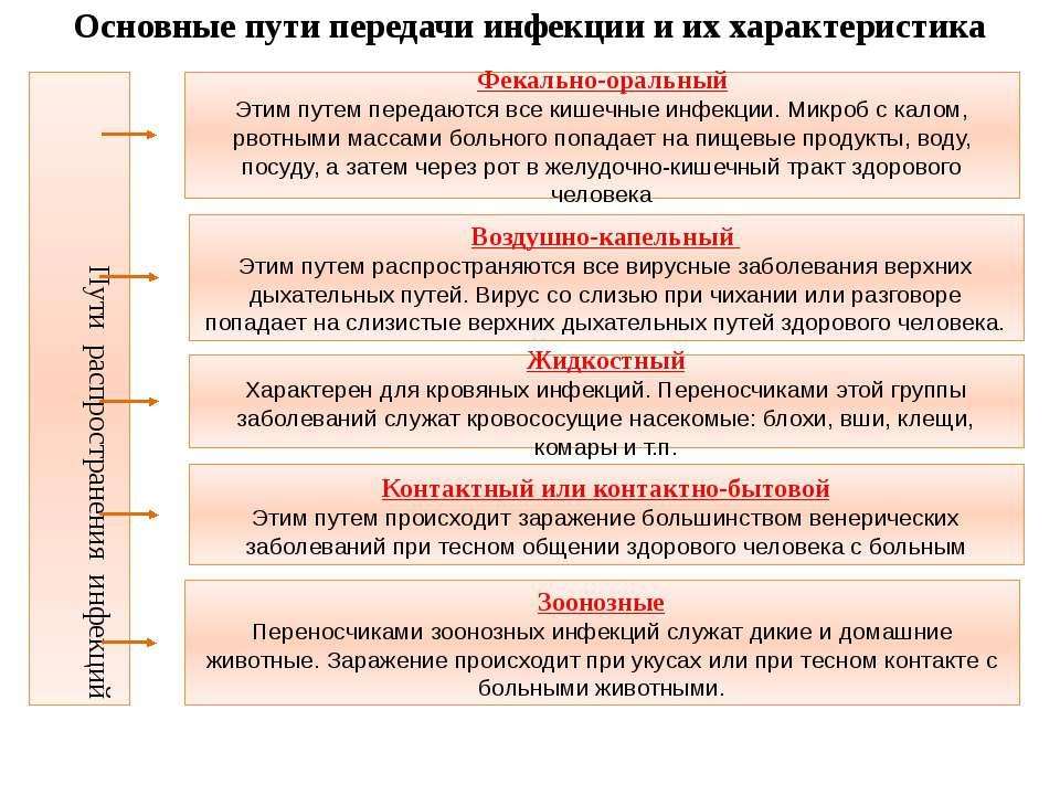 Пути распространения инфекций Фекально-оральный Этим путем передаются все киш...