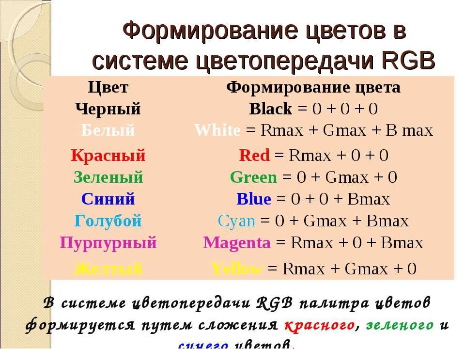 Формирование цветов в системе цветопередачи RGB В системе цветопередачи RGB п...