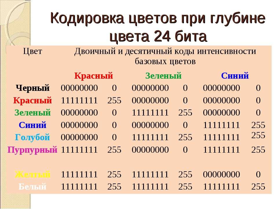 Кодировка цветов при глубине цвета 24 бита Цвет Двоичный и десятичный коды ин...