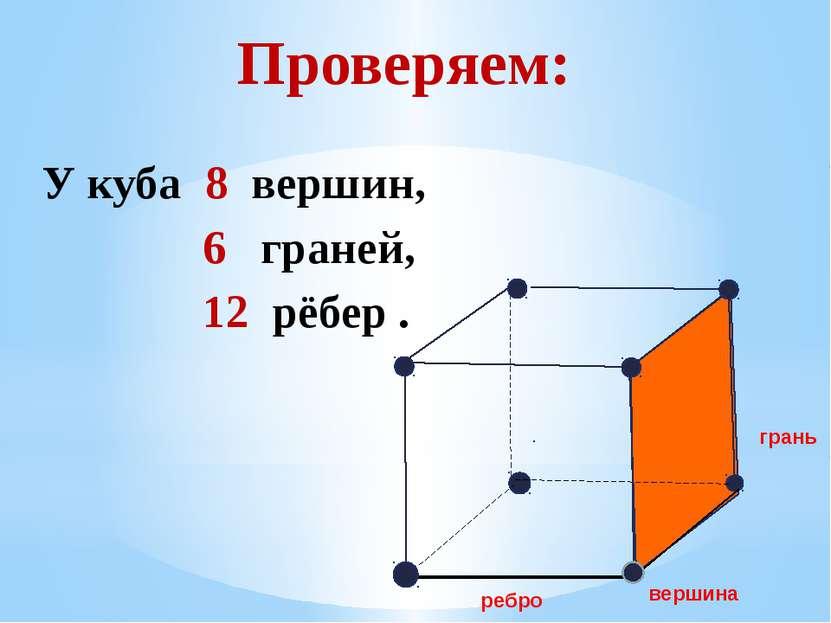 Проверяем: У куба 8 вершин, 6 граней, 12 рёбер . грань вершина ребро