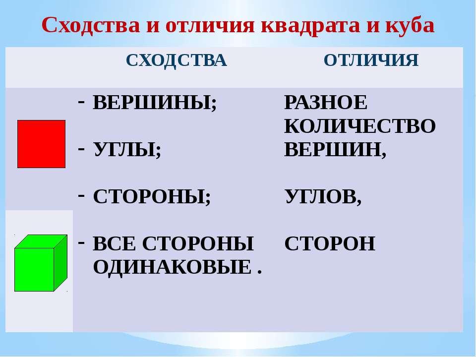 Сходства и отличия квадрата и куба СХОДСТВА ОТЛИЧИЯ ВЕРШИНЫ; УГЛЫ; СТОРОНЫ; В...