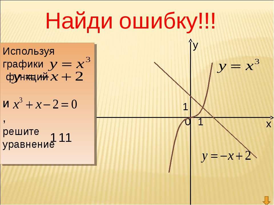 у х 0 1 1 Ответ: ( ; ) Используя графики функций и , решите уравнение 1 1 Най...