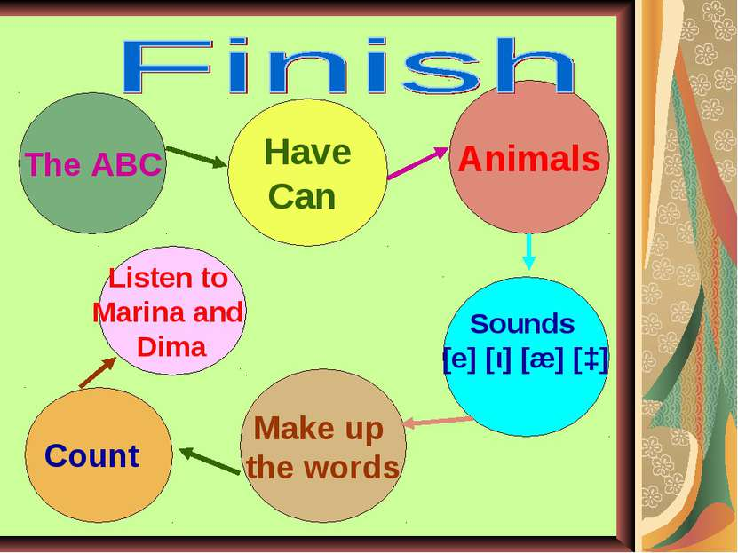 The ABC Have Can Animals Sounds [e] [ι] [æ] [ɔ] Make up the words Count Liste...
