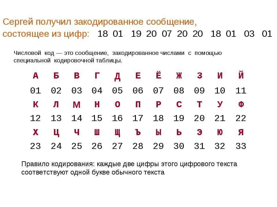 Сергей получил закодированное сообщение, состоящее из цифр: 18 01 19 20 07 20...