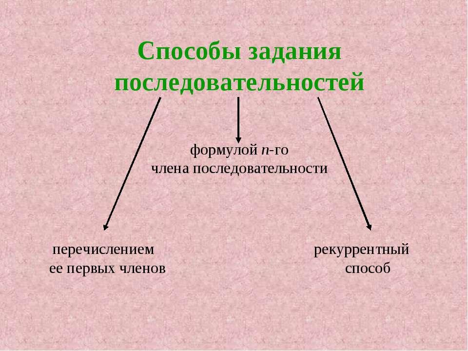 Способы задания последовательностей формулой п-го члена последовательности пе...