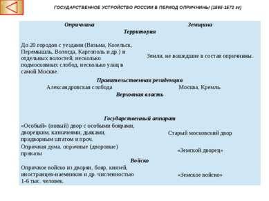 ГОСУДАРСТВЕННОЕ УСТРОЙСТВО РОССИИ В ПЕРИОД ОПРИЧНИНЫ (1565-1572 гг) Опричнина...