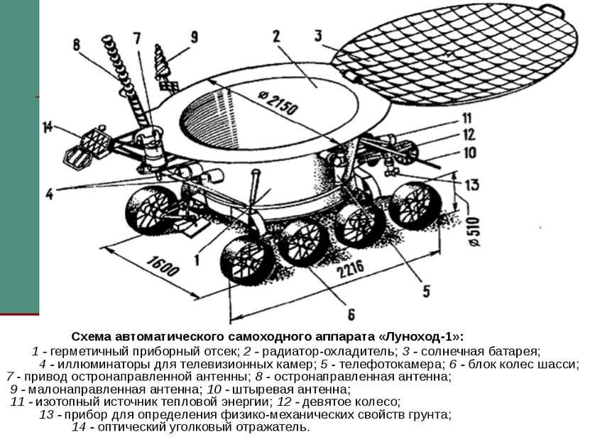 Схема автоматического самоходного аппарата «Луноход-1»: 1 - герметичный прибо...