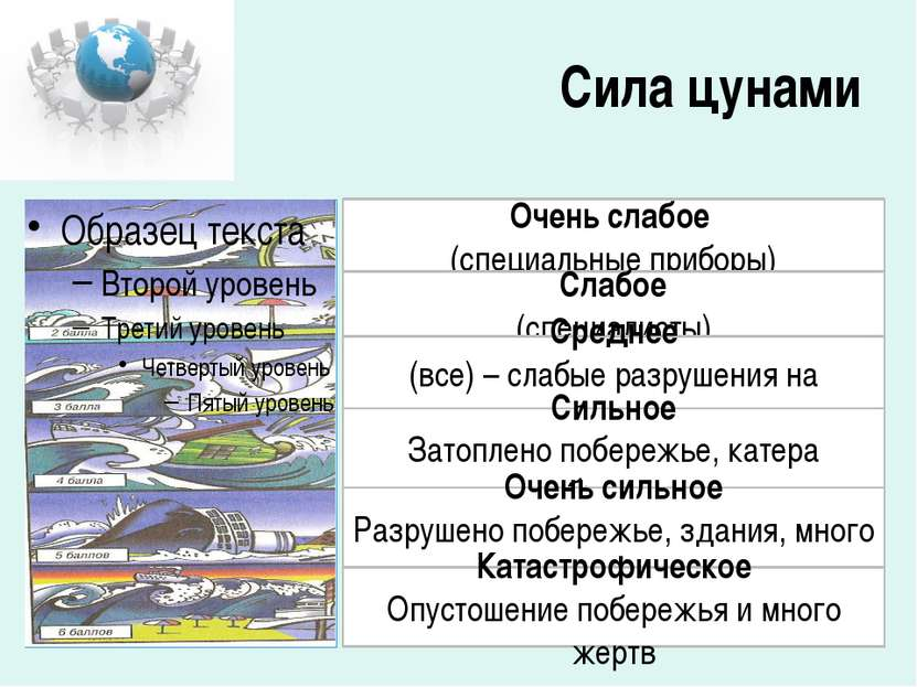Сила цунами Очень слабое (специальные приборы) Слабое (специалисты) Среднее (...
