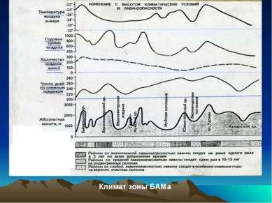 Климат зоны БАМа Климат зоны БАМа.