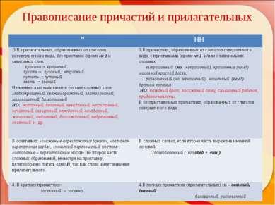 Правописание причастий и прилагательных Н НН 3.В прилагательных, образованных...