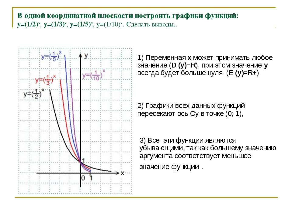 В одной координатной плоскости построить графики функций: y=(1/2)x, y=(1/3)x...