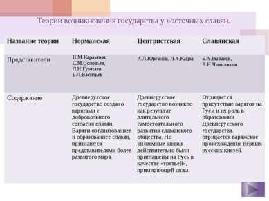 Последствия принятия христианства на Руси Укрепление государства и единолично...