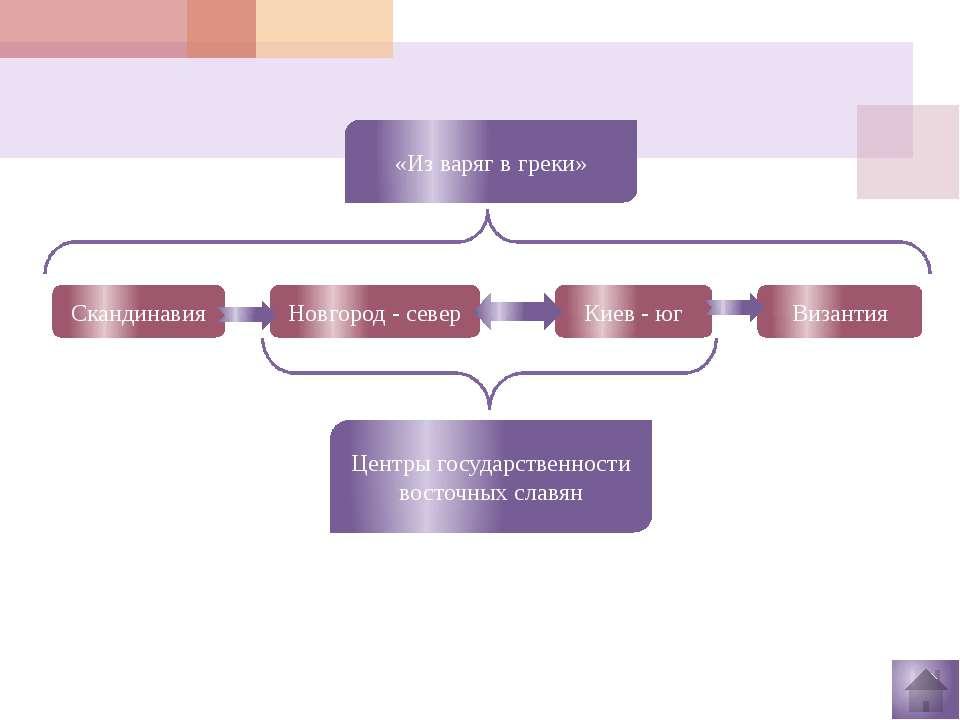 План: Формирование государственности у восточных славян. От племенных союзов ...