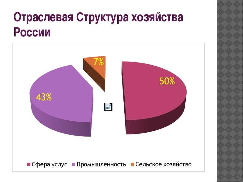 Отраслевая Структура хозяйства России