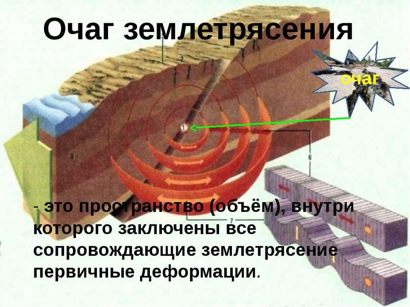 - это пространство (объём), внутри которого заключены все сопровождающие земл...