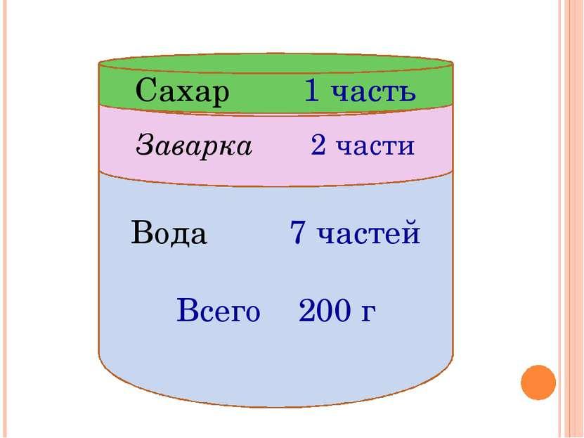 Вода 7 частей Всего 200 г Заварка 2 части Сахар 1 часть