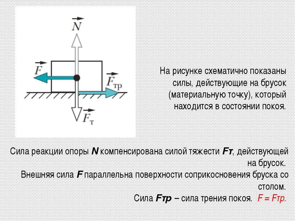 На рисунке схематично показаны силы, действующие на брусок (материальную точк...