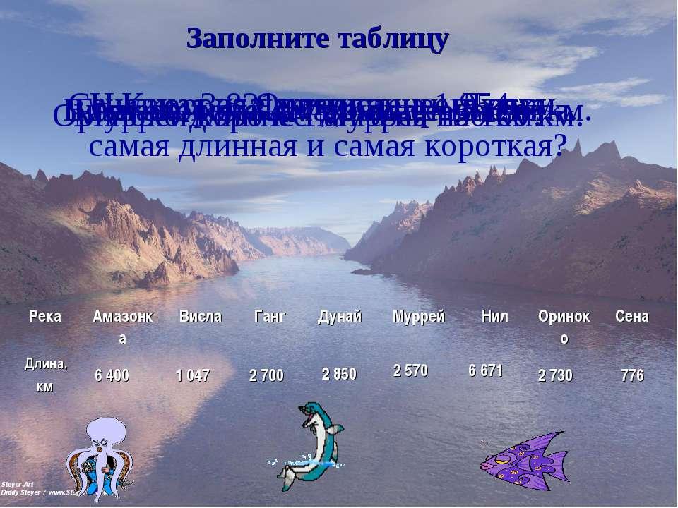 Заполните таблицу Нил на 3 821 км длиннее Дуная. Амазонка на 271 км короче Ни...