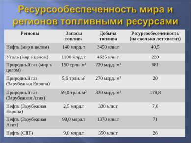 Регионы Запасы топлива Добыча топлива Ресурсообесеченность (на сколько лет хв...