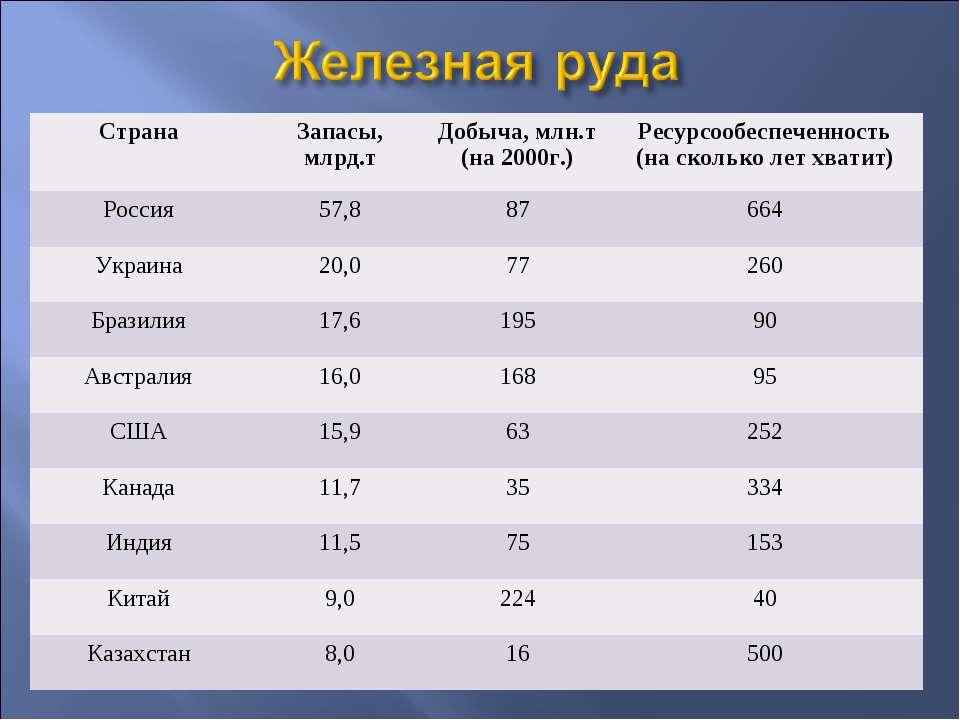 Страна Запасы, млрд.т Добыча, млн.т (на 2000г.) Ресурсообеспеченность (на ско...
