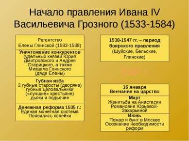 Начало правления Ивана IV Васильевича Грозного (1533-1584) Регентство Елены Г...