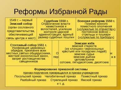 Реформы Избранной Рады 1549 г. – первый Земский собор (орган сословного предс...