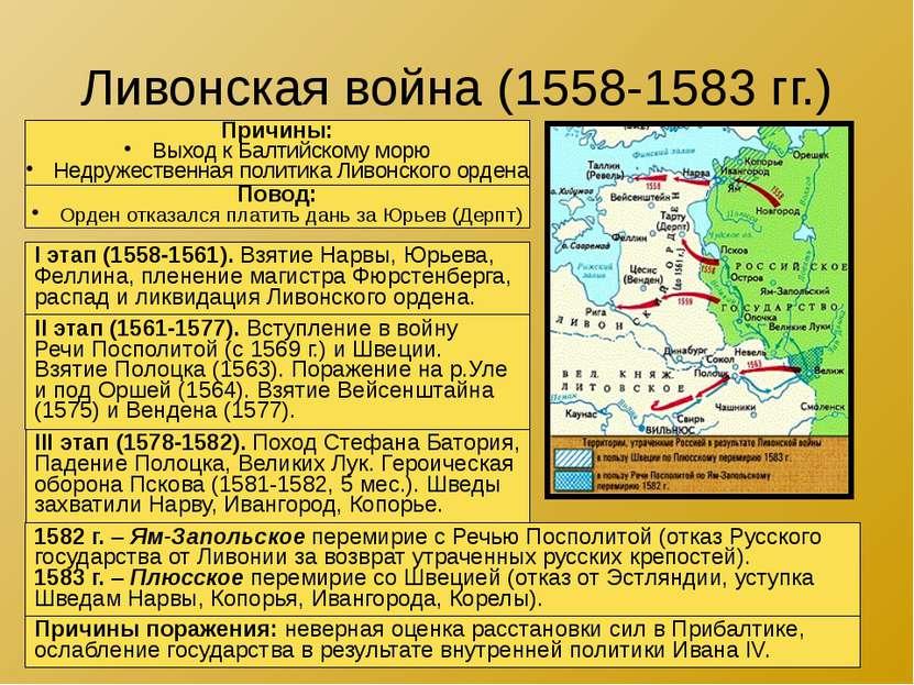 Ливонская война (1558-1583 гг.) Причины: Выход к Балтийскому морю Недружестве...