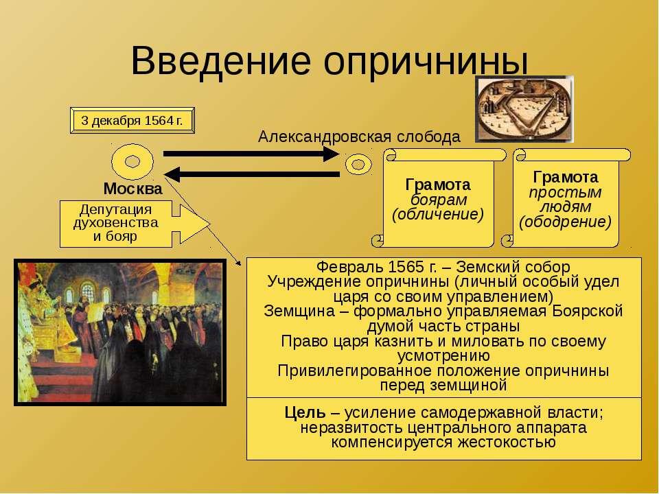 Введение опричнины 3 декабря 1564 г. Москва Александровская слобода Грамота б...