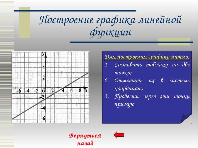 Построение графика линейной функции Для построения графика нужно: Составить т...