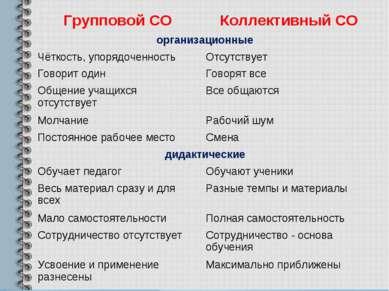 Групповой СО Коллективный СО организационные Чёткость, упорядоченность Отсутс...