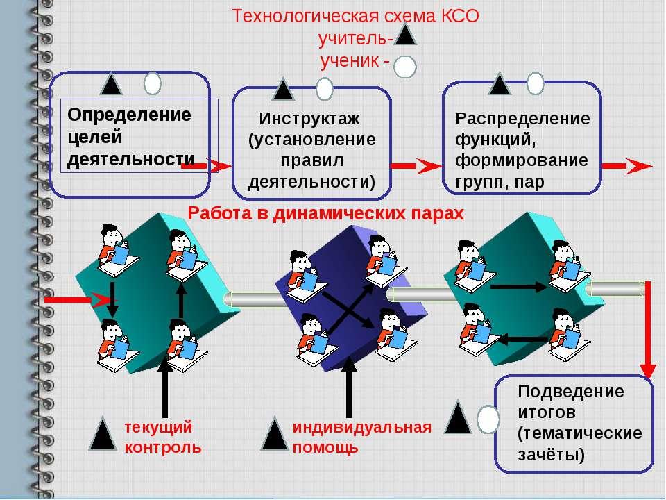 Технологическая схема КСО учитель- ученик - Работа в динамических парах