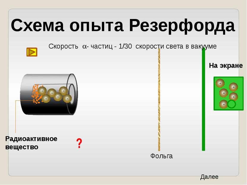 ? Схема опыта Резерфорда Фольга Радиоактивное вещество Скорость a- частиц - 1...