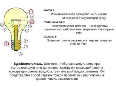 Колба.1 Стеклянная колба ограждает нить накала от сгорания в окружающей среде...
